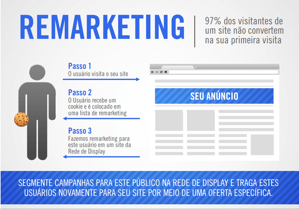 o que e remarketing e como ele funciona