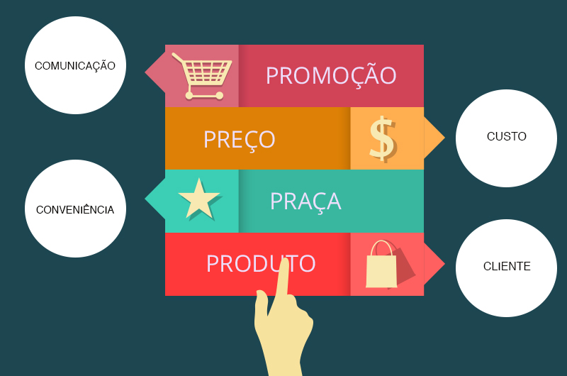 1b6abe9e8 Entenda a forma mais simples dos 4 Ps do Marketing